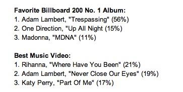BillboardMidYear2012
