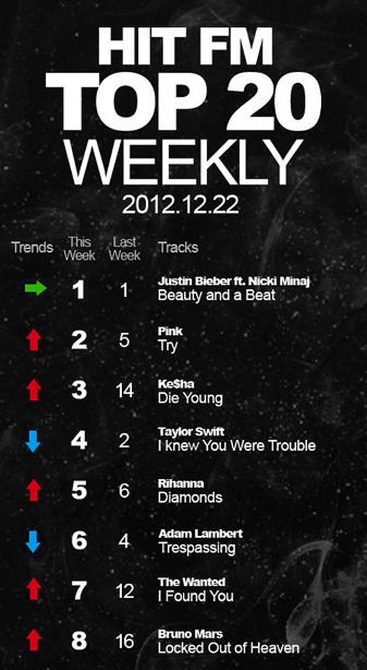 @glam_alidol: Hit FM top 20 this week Trespassing is #6 @adamlambert (biggest English songs radio station in China) http://po.st/kplZQC