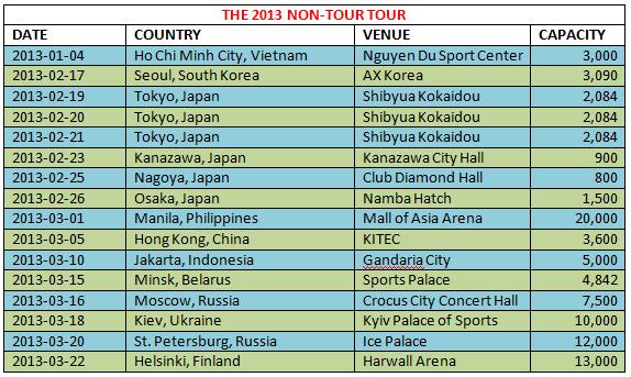 The2013Non-TourTour