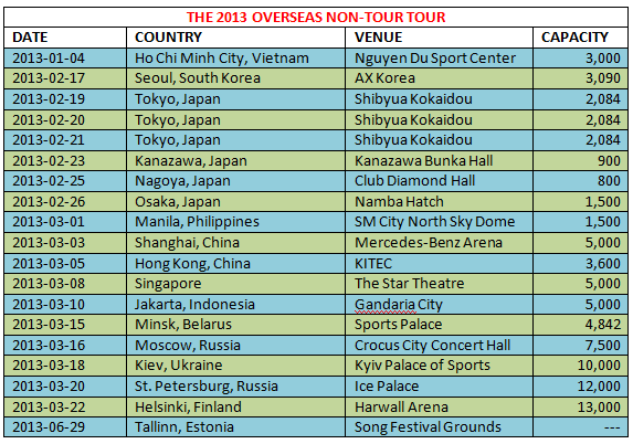 UPDATED TABLE OF THE 2013 OVERSEAS NON-TOUR TOUR TABLE - Via @mmadamimadamm