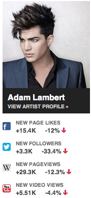 Adam's social media stats last week, from NextBigSound