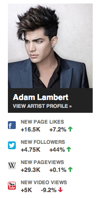 Adam's social media stats from NextBigSound, June 17, 2013