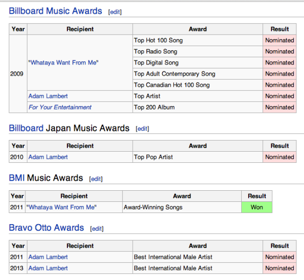 Wikipedia-Awards1